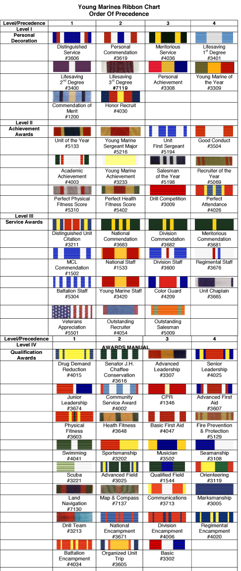 Young Marine Ribbon Chart